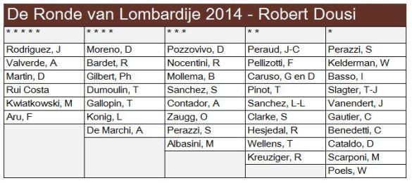 Voorspelling de ronde van Lombardije door Robert Dousi
